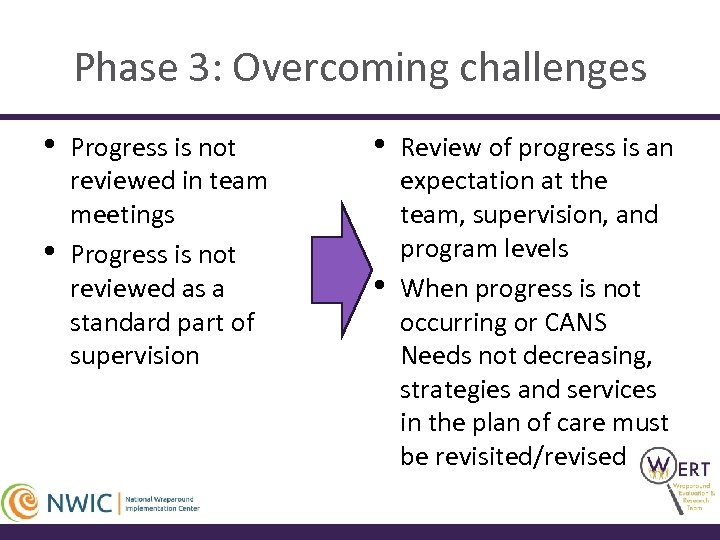 Phase 3: Overcoming challenges • • Progress is not reviewed in team meetings Progress