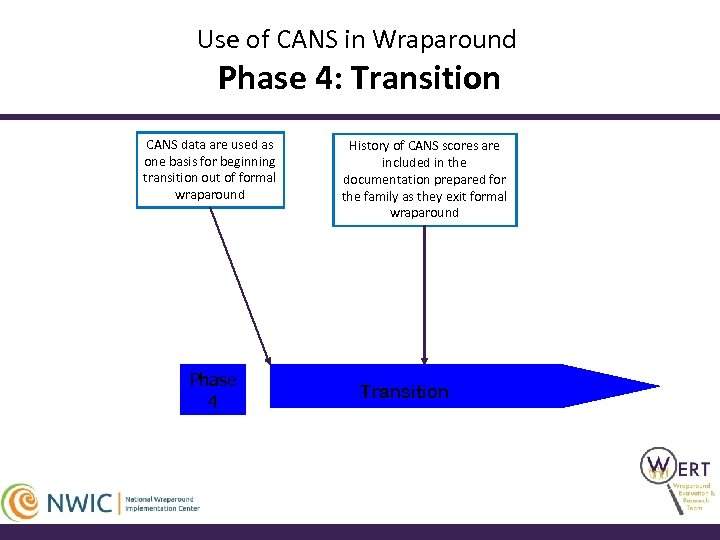 Use of CANS in Wraparound Phase 4: Transition CANS data are used as one