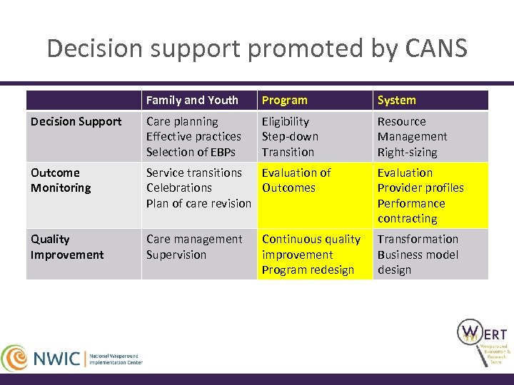 Decision support promoted by CANS Family and Youth Program System Decision Support Care planning