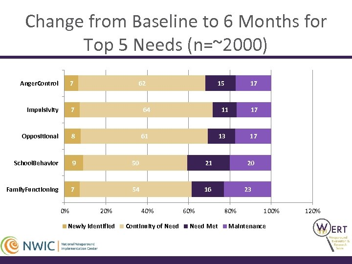 Change from Baseline to 6 Months for Top 5 Needs (n=~2000) Anger. Control 7