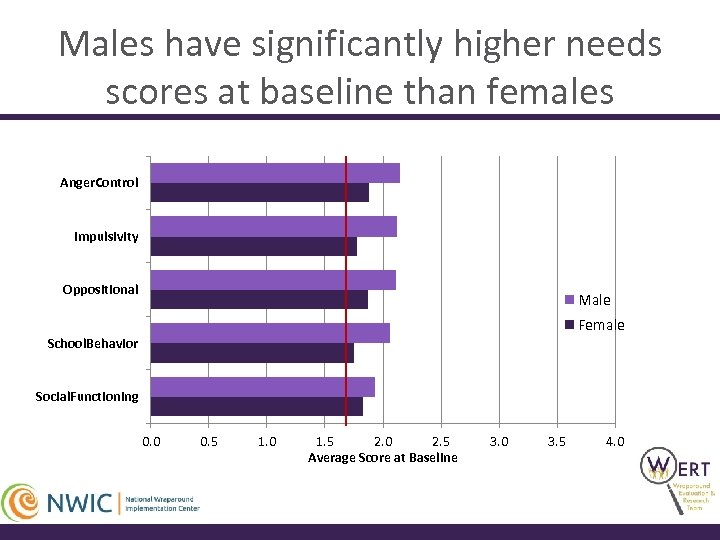 Males have significantly higher needs scores at baseline than females Anger. Control Impulsivity Oppositional