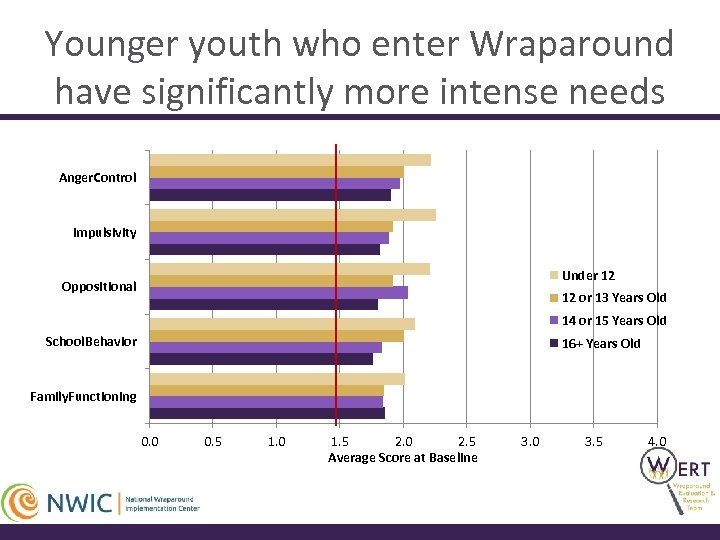 Younger youth who enter Wraparound have significantly more intense needs Anger. Control Impulsivity Under