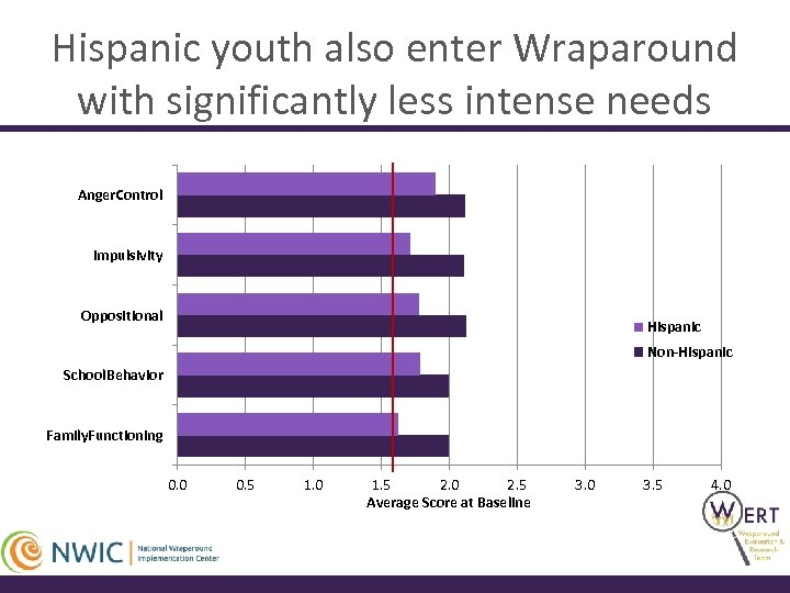 Hispanic youth also enter Wraparound with significantly less intense needs Anger. Control Impulsivity Oppositional
