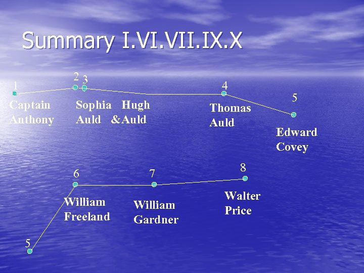Summary I. VII. IX. X 23 1 Captain Anthony Sophia Hugh Auld & Auld