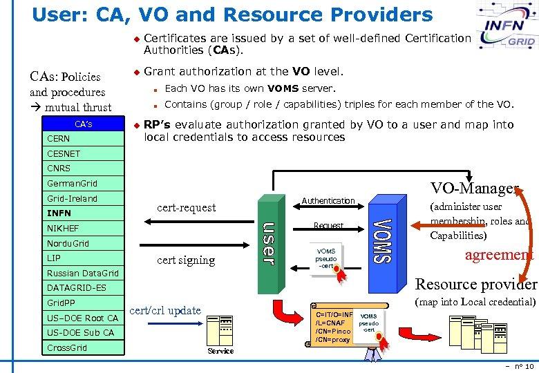 User: CA, VO and Resource Providers u CAs: Policies u CERN Grant authorization at