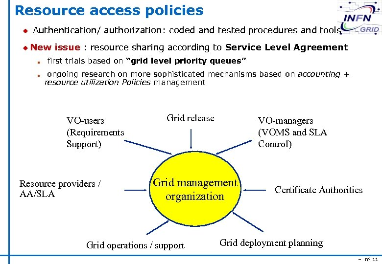 Resource access policies u Authentication/ authorization: coded and tested procedures and tools u New