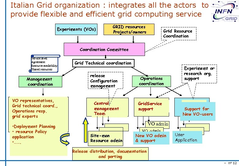 Italian Grid organization : integrates all the actors to provide flexible and efficient grid
