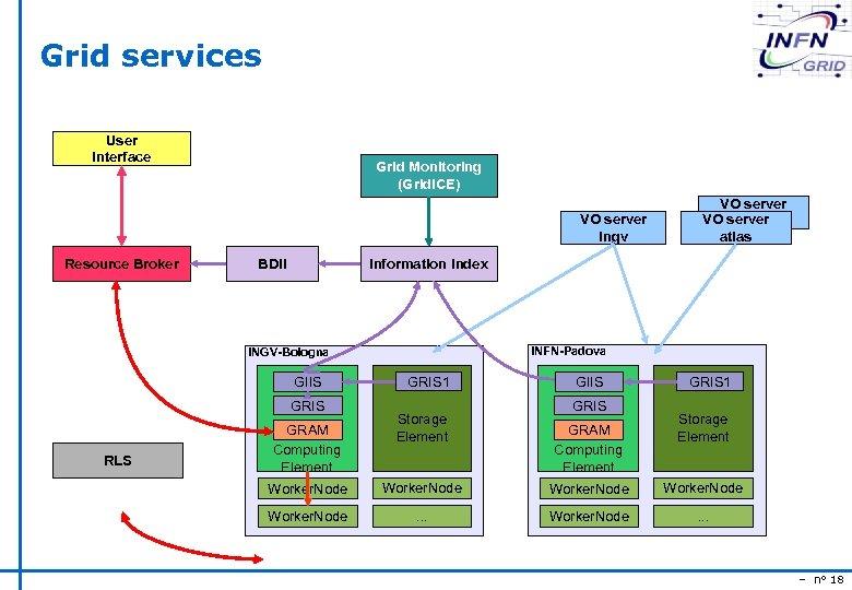 Grid services User Interface Grid Monitoring (Grid. ICE) VO server ingv Resource Broker BDII