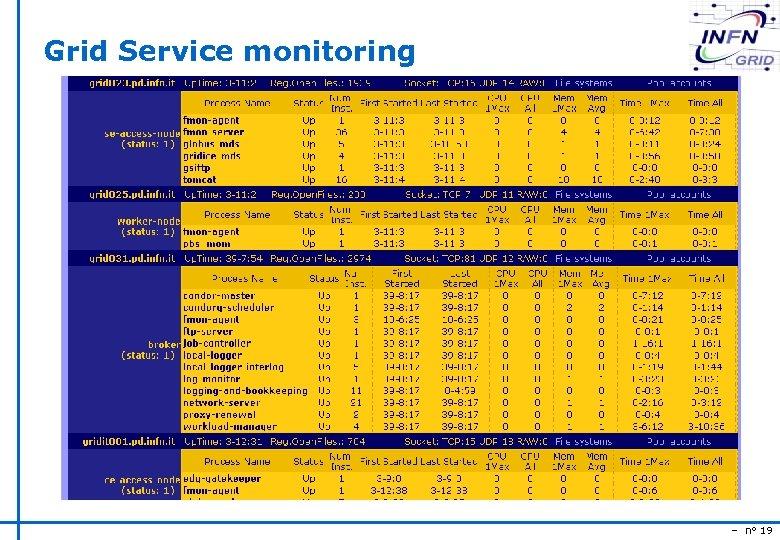 Grid Service monitoring – n° 19