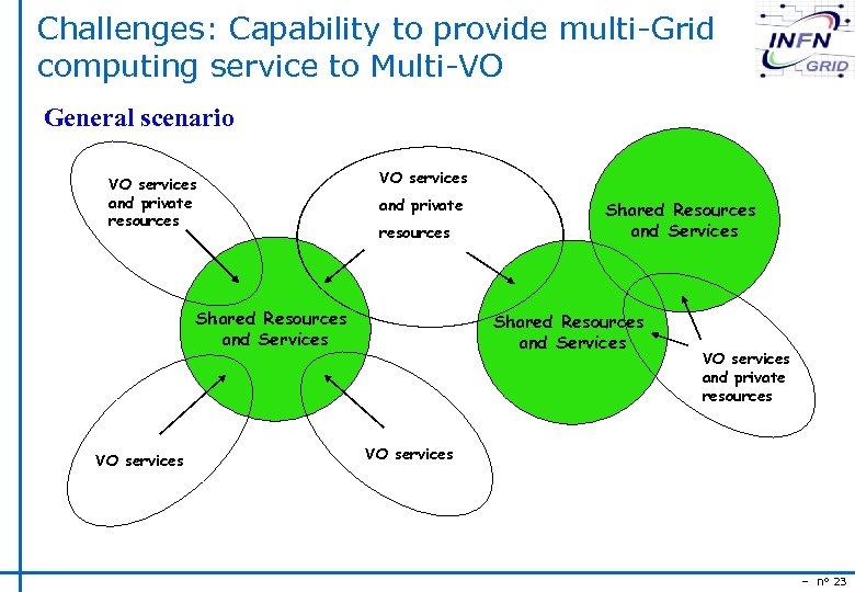 Challenges: Capability to provide multi-Grid computing service to Multi-VO General scenario VO services and