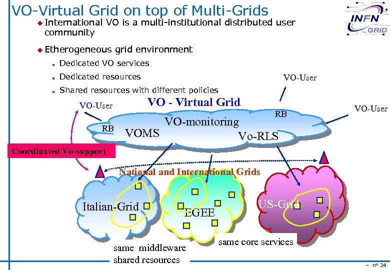 VO-Virtual Grid on top of Multi-Grids u International community VO is a multi-institutional distributed