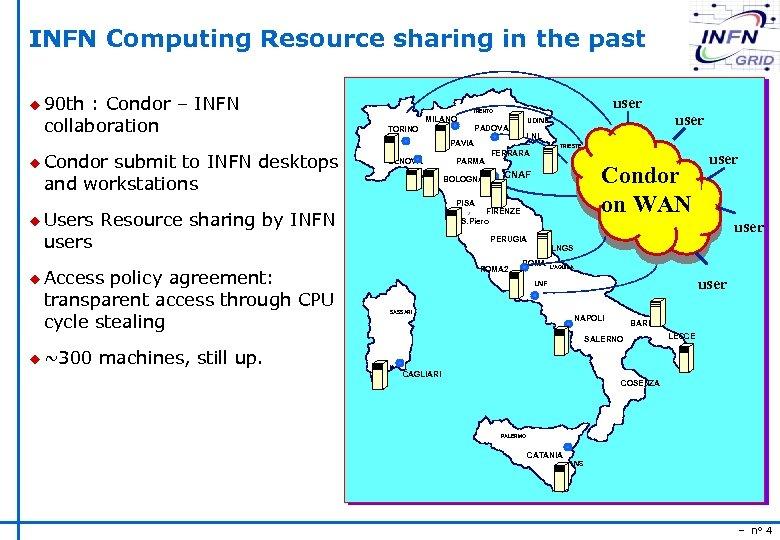 INFN Computing Resource sharing in the past u 90 th : Condor – INFN