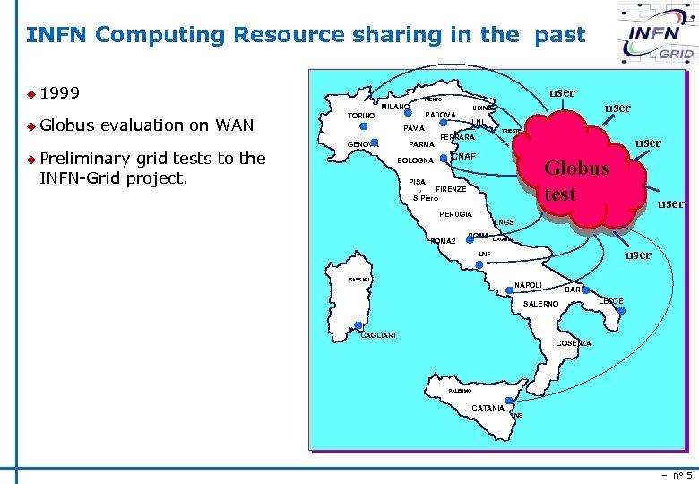 INFN Computing Resource sharing in the past u 1999 MILANO u Globus user TRENTO