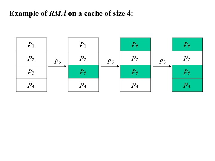 Example of RMA on a cache of size 4: p 1 p 2 p