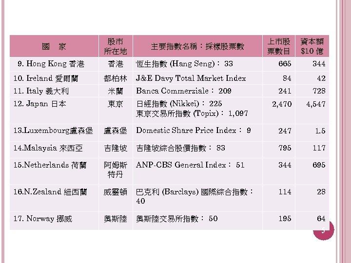 國 家 9. Hong Kong 香港 10. Ireland 愛爾蘭 股市 所在地 香港 都柏林 主要指數名稱:採樣股票數