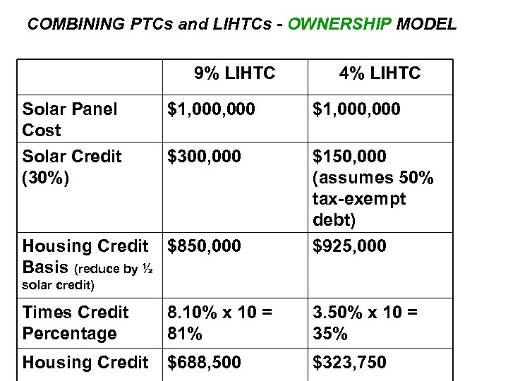 COMBINING PTCs and LIHTCs - OWNERSHIP MODEL 9% LIHTC Solar Panel Cost Solar Credit