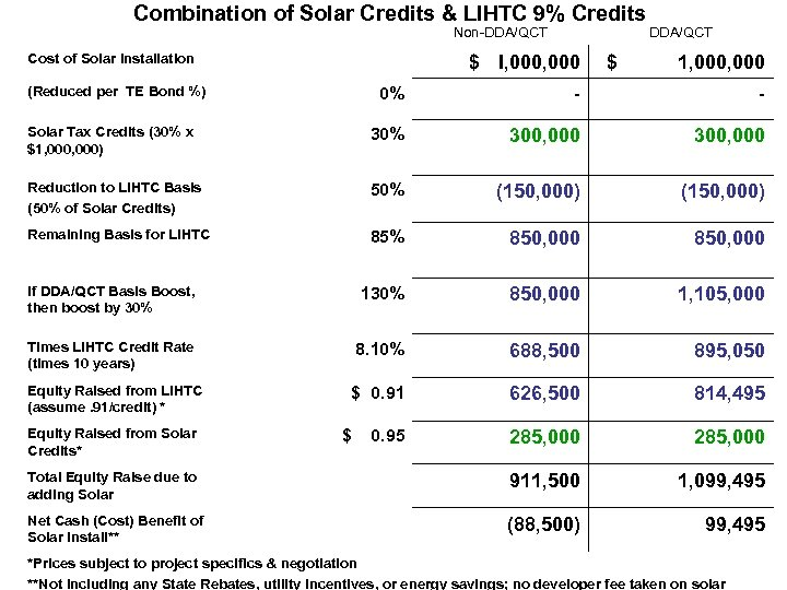 Combination of Solar Credits & LIHTC 9% Credits Non-DDA/QCT Cost of Solar Installation $