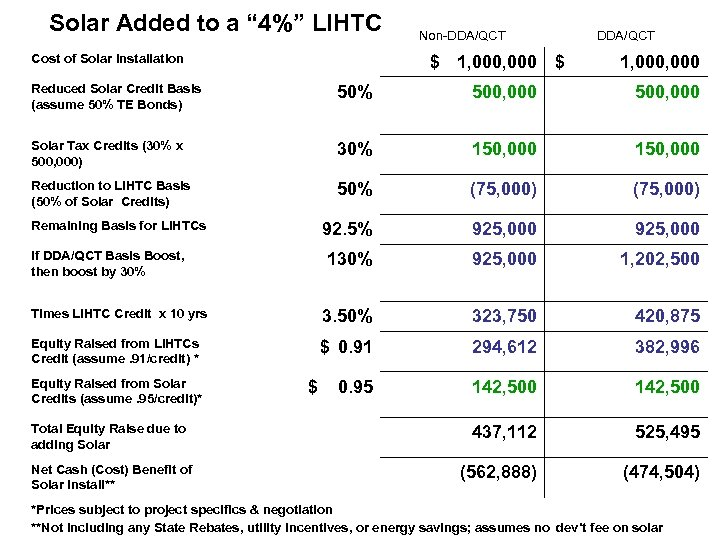 "Solar Added to a "" 4%"" LIHTC Cost of Solar Installation Non-DDA/QCT $ 1,"