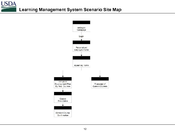 Learning Management System Scenario Site Map 12