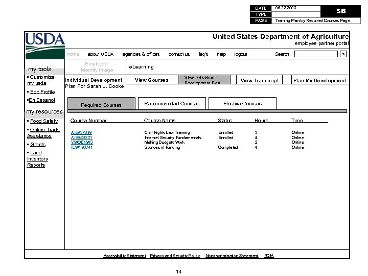 DATE TYPE PAGE 05. 22. 2003 SB Training Plan by Required Courses Page United