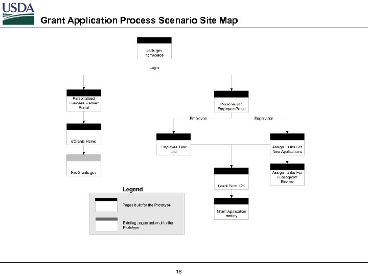 Grant Application Process Scenario Site Map 18