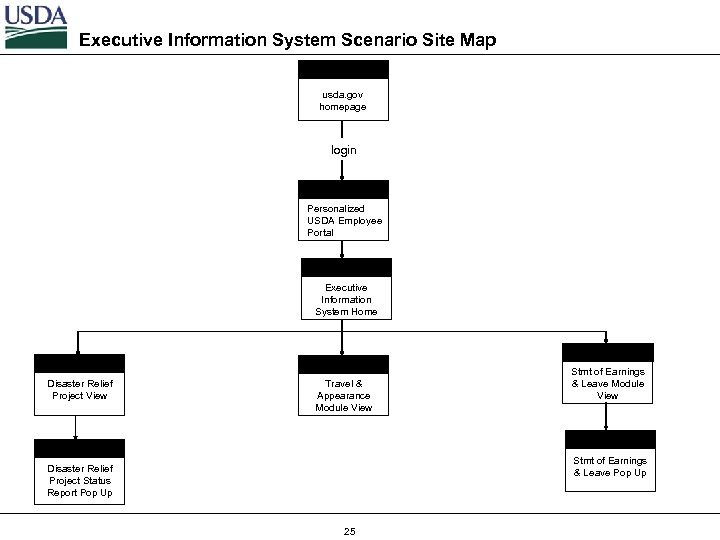 Executive Information System Scenario Site Map usda. gov homepage login Personalized USDA Employee Portal