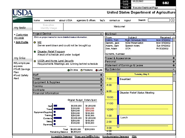 DATE 05. 22. 2003 TYPE PAGE Executive Dashboard Page SB 2 United States Department