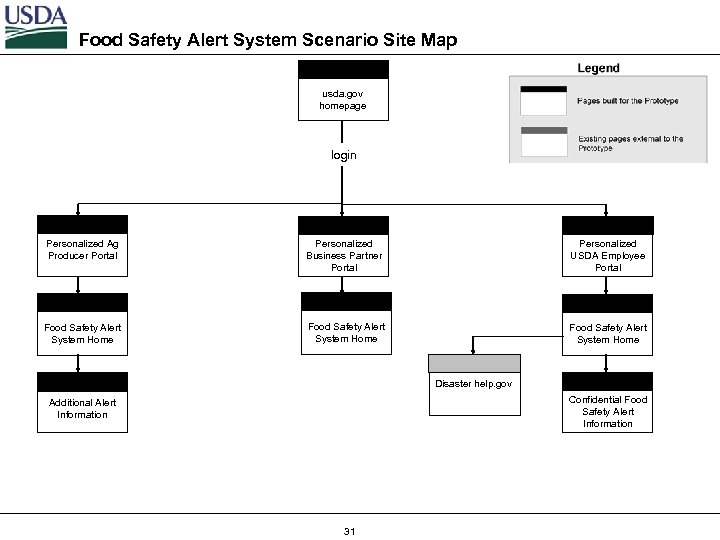 Food Safety Alert System Scenario Site Map usda. gov homepage login Personalized Ag Producer
