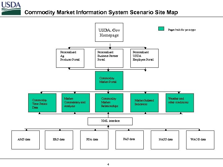 Commodity Market Information System Scenario Site Map USDA. Gov Homepage Personalized Ag Producer Portal