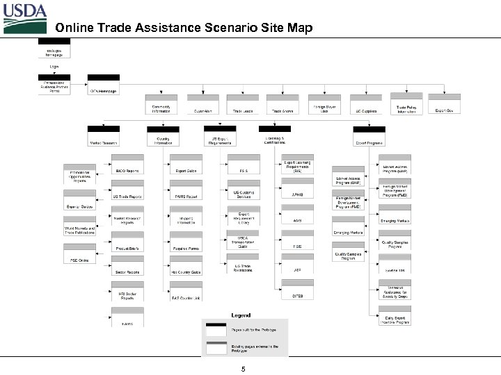 Online Trade Assistance Scenario Site Map 5