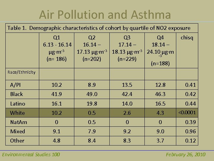 Air Pollution and Asthma Table 1. Demographic characteristics of cohort by quartile of NO