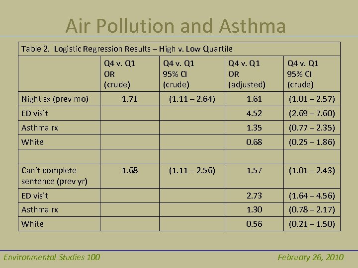 Air Pollution and Asthma Table 2. Logistic Regression Results – High v. Low Quartile