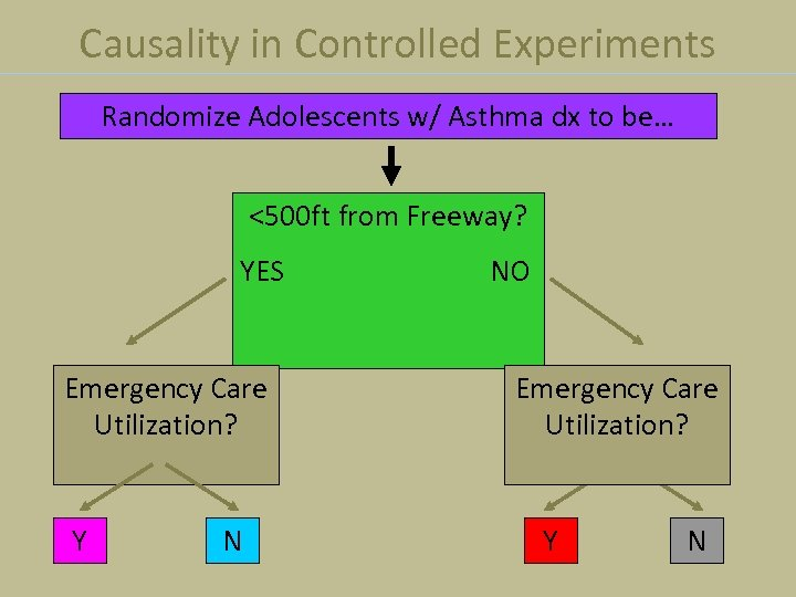 Causality in Controlled Experiments Randomize Adolescents w/ Asthma dx to be… <500 ft from