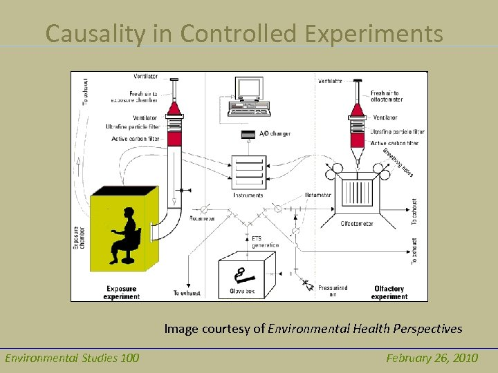 Causality in Controlled Experiments Image courtesy of Environmental Health Perspectives Environmental Studies 100 February