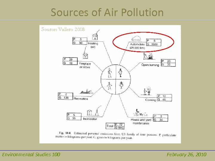 Sources of Air Pollution Source: Vallero 2008 Environmental Studies 100 February 26, 2010