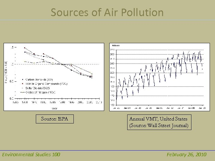 Sources of Air Pollution Source: EPA Environmental Studies 100 Annual VMT, United States (Source: