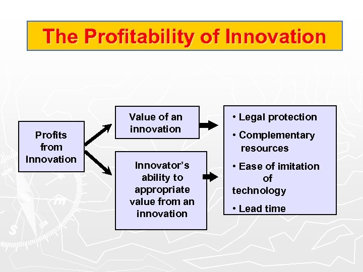 The Profitability of Innovation Profits from Innovation Value of an innovation • Legal protection