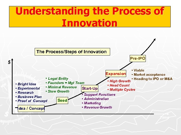 Understanding the Process of Innovation The Process/Steps of Innovation Pre-IPO $ Expansion • Legal