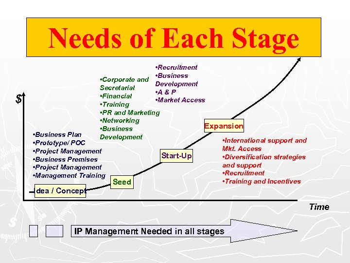 Needs of Each Stage • Recruitment • Business • Corporate and Development Secretarial •