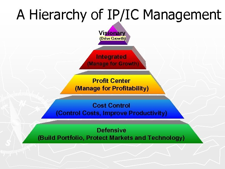 A Hierarchy of IP/IC Management Visionary (Drive Growth) Integrated (Manage for Growth) Profit Center