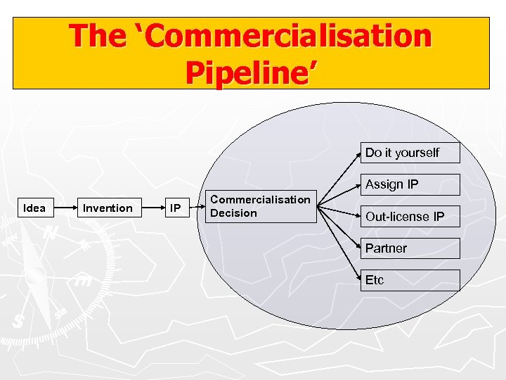 The 'Commercialisation Pipeline' Do it yourself Assign IP Idea Invention IP Commercialisation Decision Out-license