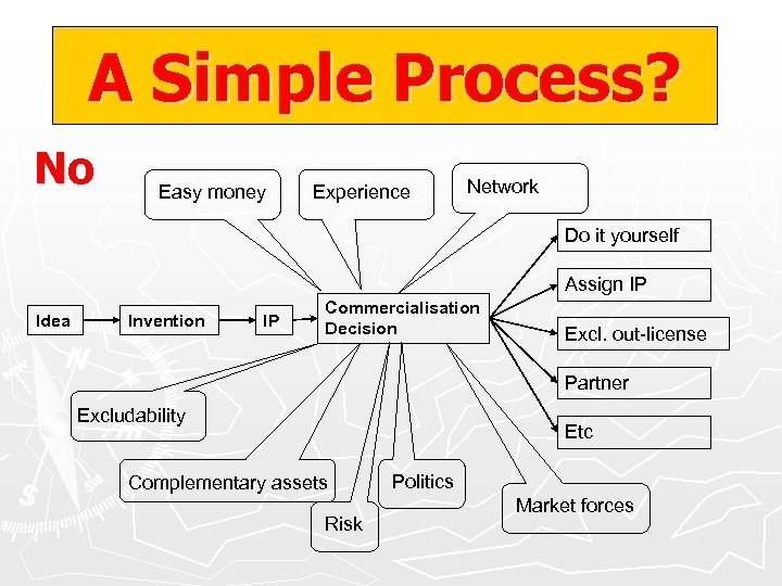 A Simple Process? No Easy money Experience Network Do it yourself Assign IP Idea