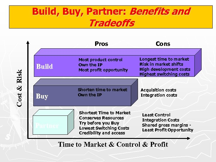 Build, Buy, Partner: Benefits and Tradeoffs Cost & Risk Pros Cons Most product control