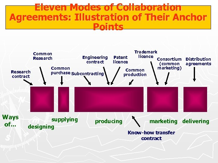 Eleven Modes of Collaboration Agreements: Illustration of Their Anchor Points Common Research contract Ways