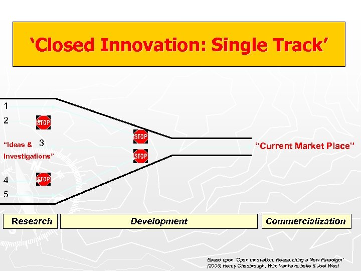 """'Closed Innovation: Single Track' 1 2 """"Ideas & 3 """"Current Market Place"""" Investigations"""" 4"""