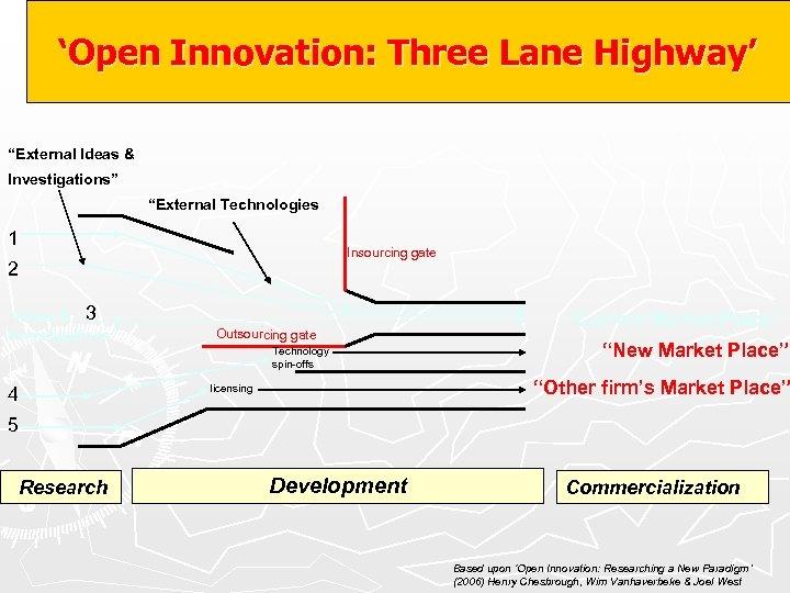 "'Open Innovation: Three Lane Highway' ""External Ideas & Investigations"" ""External Technologies 1 Insourcing gate"
