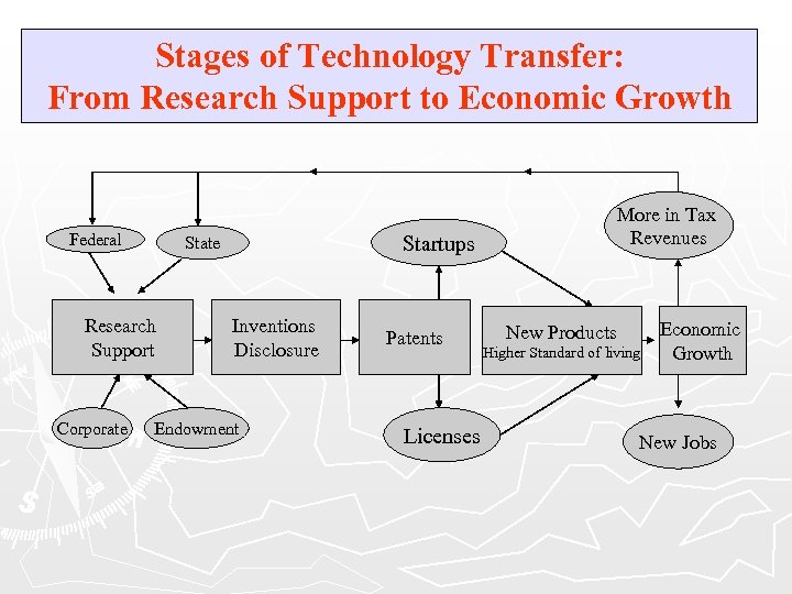 Stages of Technology Transfer: From Research Support to Economic Growth Federal Research Support Corporate
