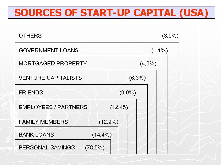 SOURCES OF START-UP CAPITAL (USA) OTHERS (3, 9%) GOVERNMENT LOANS (1, 1%) MORTGAGED PROPERTY