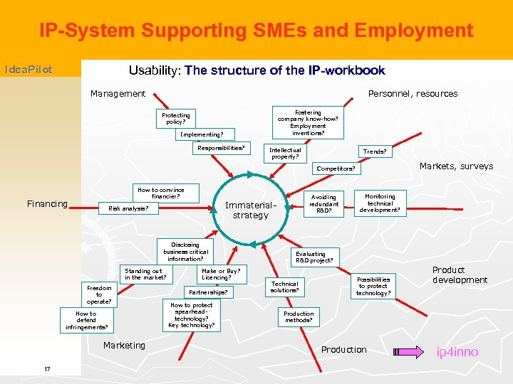 IP-System Supporting SMEs and Employment Idea. Pilot Usability: The structure of the IP-workbook Management