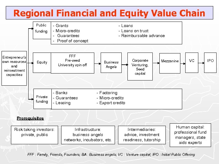 Regional Financial and Equity Value Chain Public funding Entrepreneur's own resources and reinvestment capacities